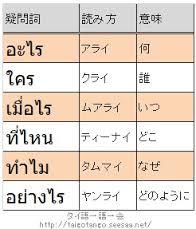簡単な基本タイ語表現